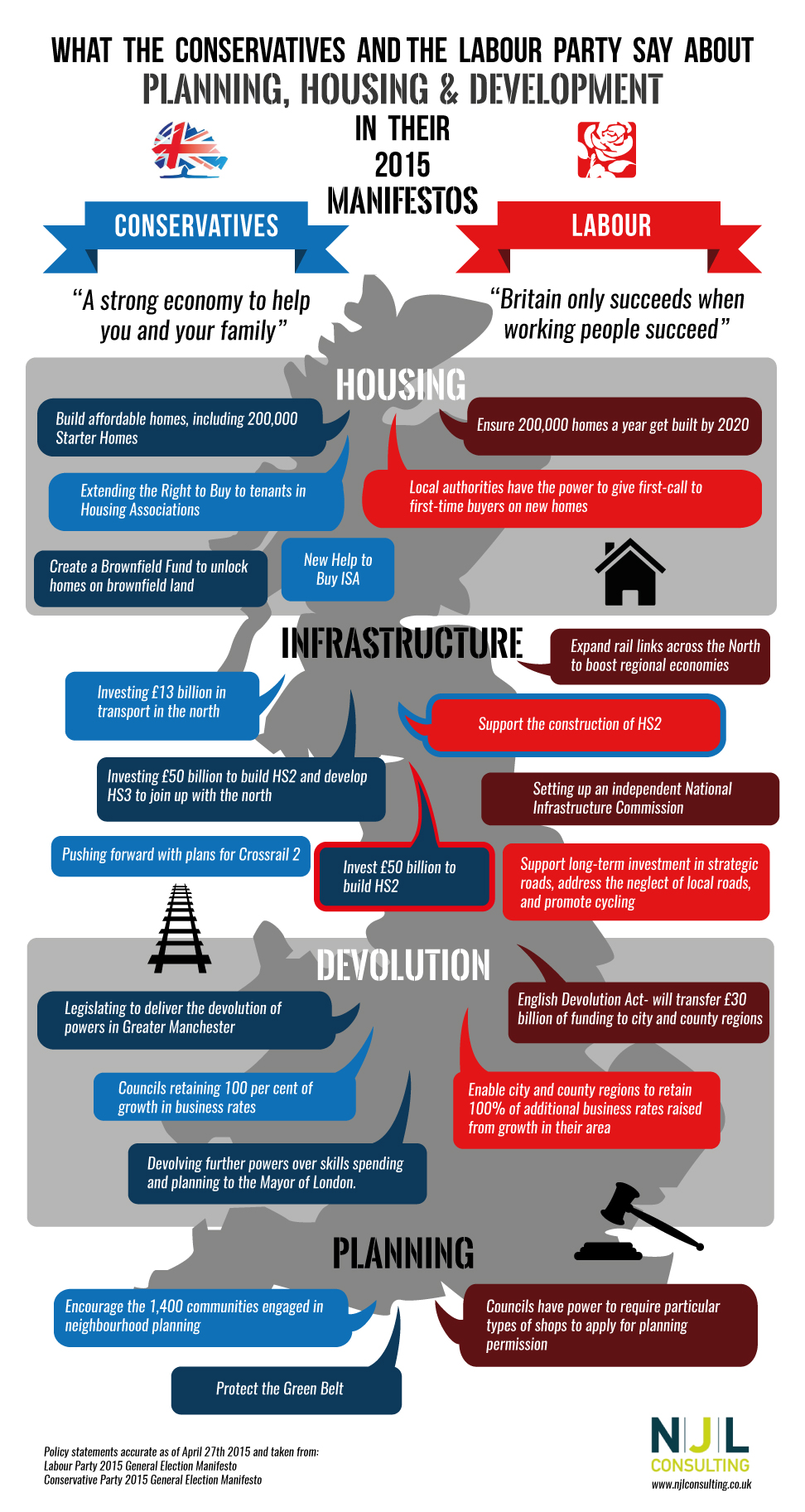 What the Conservatives and Labour say about planning, housing and infrastructure