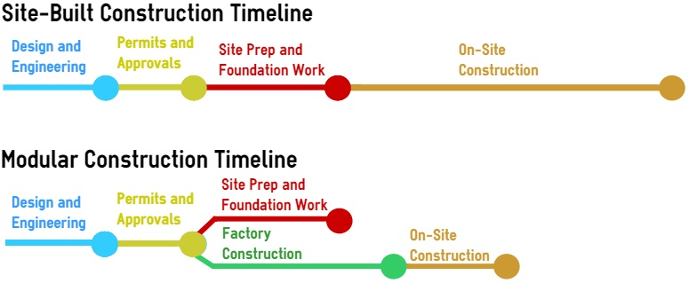 Construction timeline at this stage the building begins for Home construction timeline